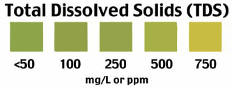 Total Dissolved Solids in Water test scale