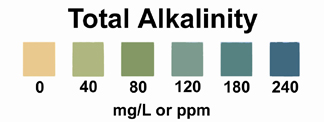 Total Alkalinity of Water test scale