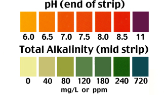 Download # 115 pH and Total Alkalinity of Water Test PDF